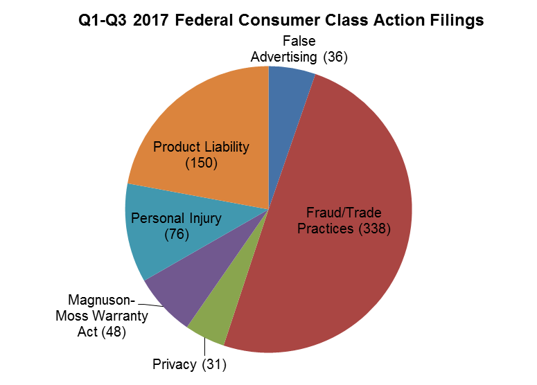 Q1-Q3 2017 Federal Consumer Class Action Filings