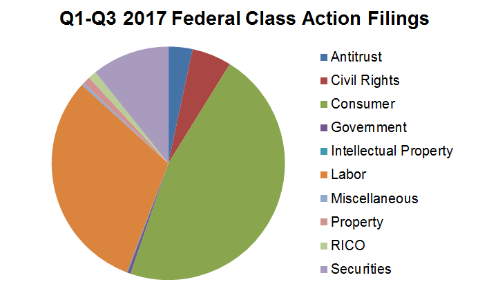 Q1-Q3 2017 Federal Class Action Filings