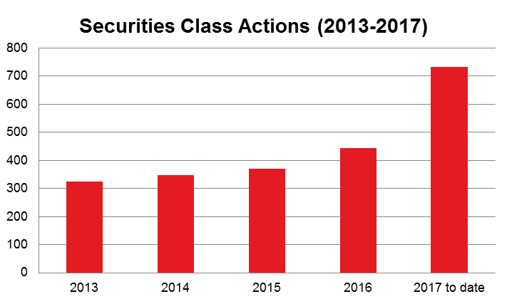 Securities Class Actions (2013-2017)